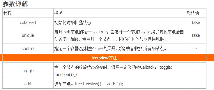 浅析BootStrap Treeview的简单使用-PHP中文网