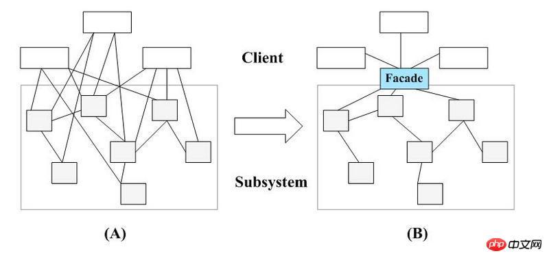 Laravel 的 Facade 外观系统的分析