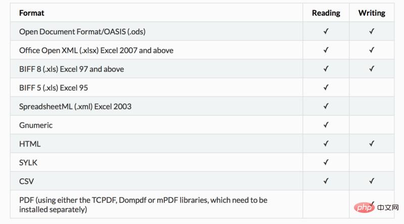 如何使用php中的PhpSpreadsheet读取Excel、