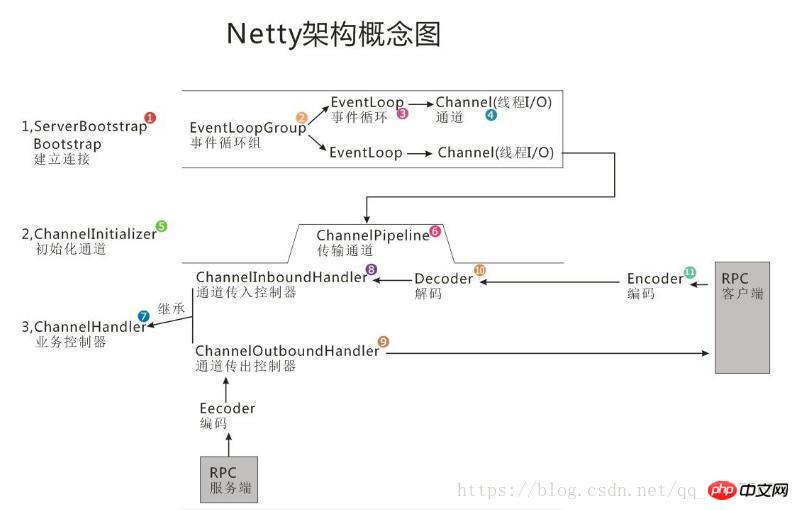 最成熟的开源NIO框架Netty