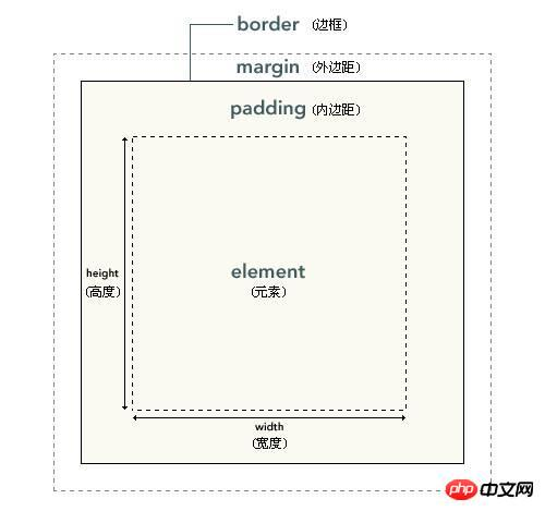 CSS盒子模型知识总结