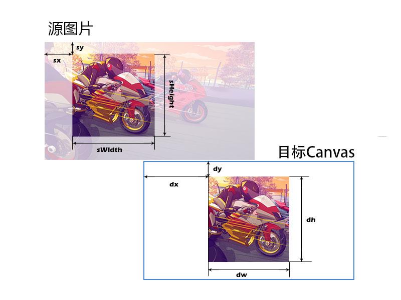 HTML5 CANVAS:绘制图片