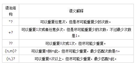 正则表达式惰性匹配模式(?)
