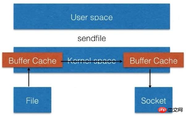 Nginx作为静态资源web服务并进行静态资源压缩