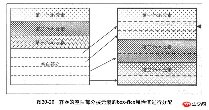 CSS3弹性盒布局的图文实例