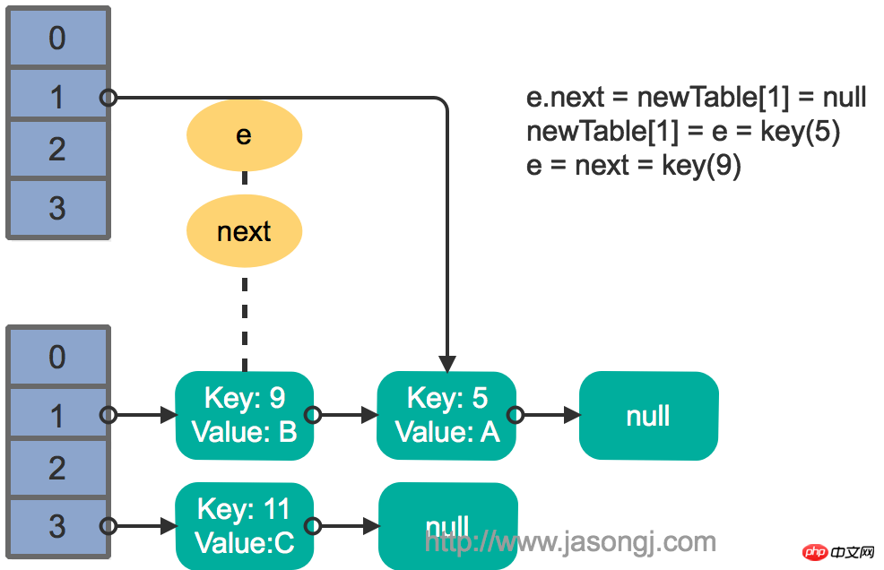 HashMap rehash multi thread step 2