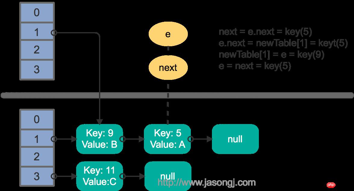 HashMap rehash multi thread step 3
