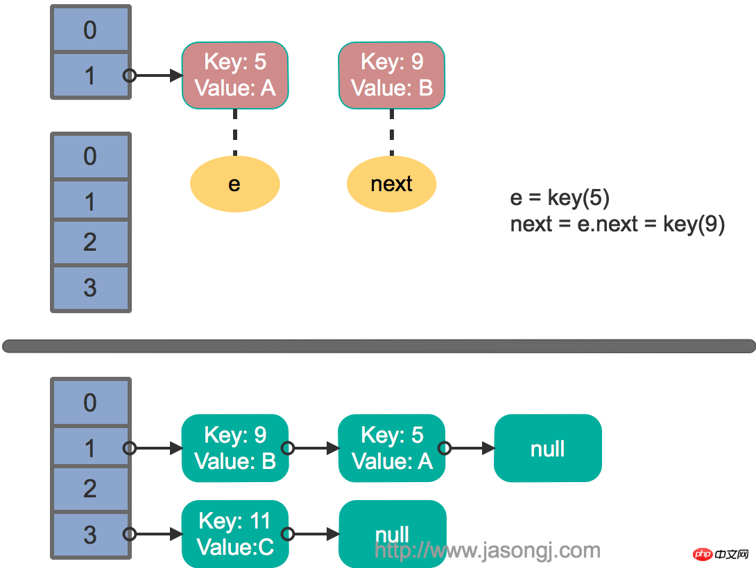 HashMap rehash multi thread step 1