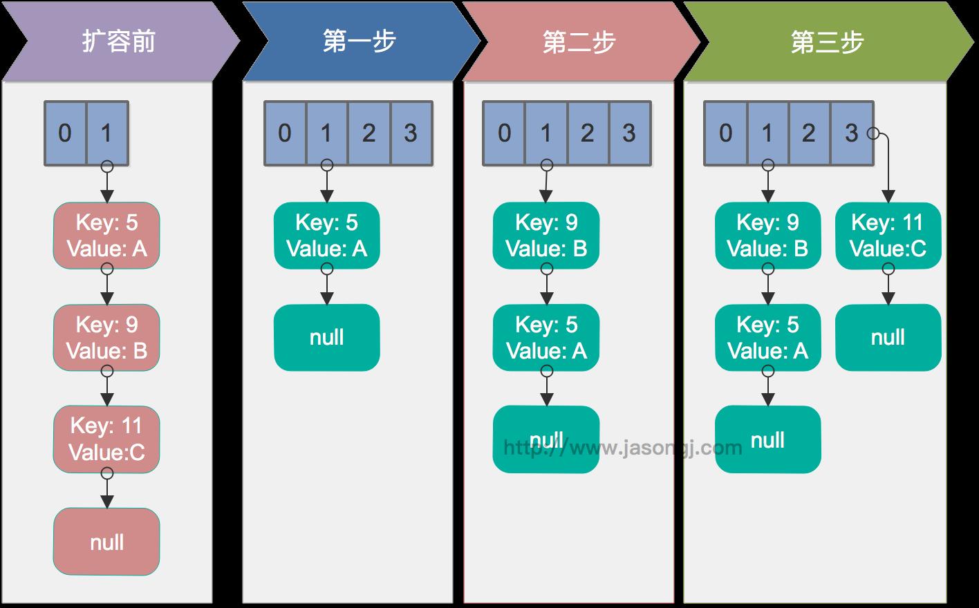 分享HashMap的实现原理