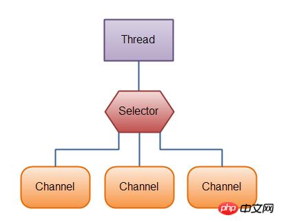 Java NIO(一) Java NIO 概述