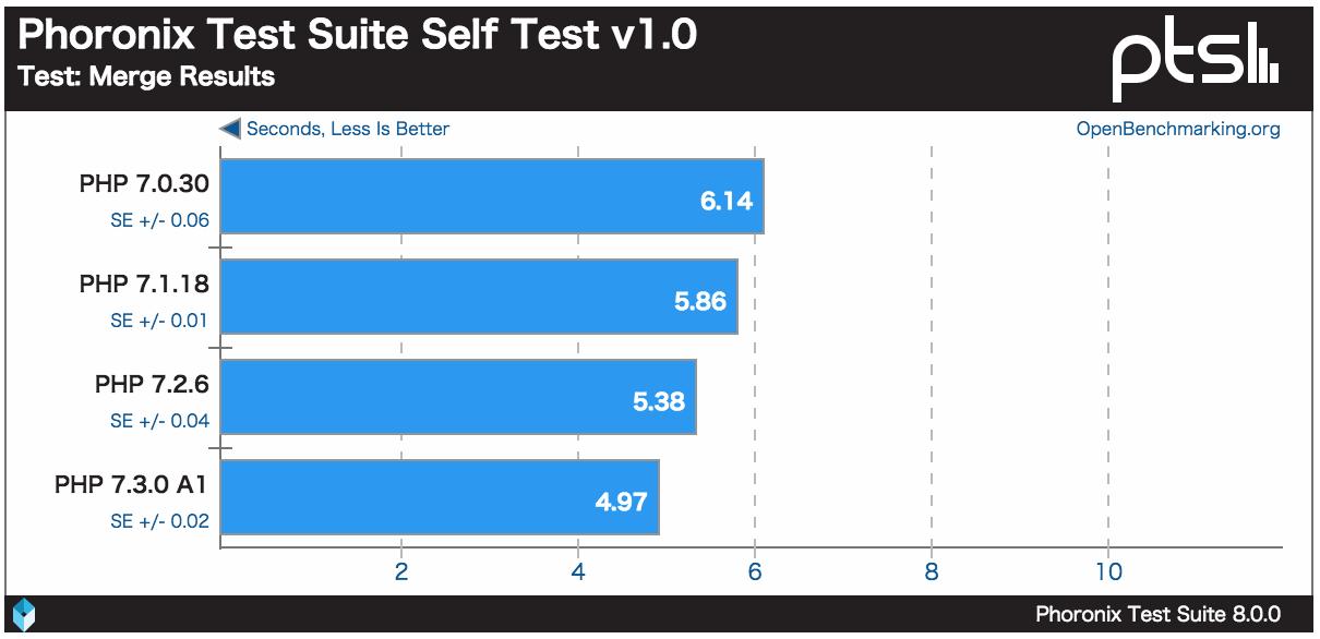 深度测试php最新版本以及特性:PHP 7.3速度比PHP 5快3倍还多