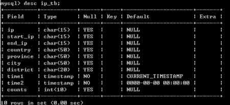 【数据库操作类】10个php操作数据库类下载