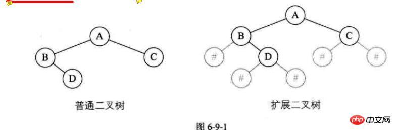 php如何利用递归实现二叉树的创建