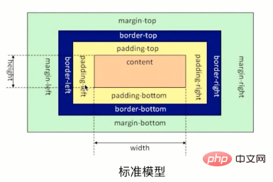 CSS3中box-sizing属性的解析(附代码)