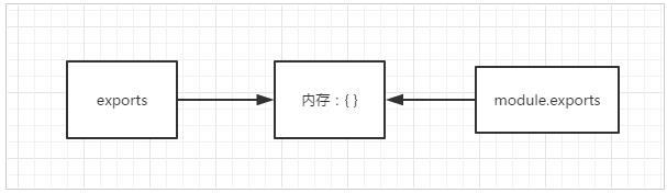 深入解析node.js的exports、module.exports与ES6的export、export default