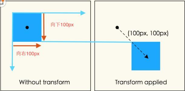 CSS3中transform变换模型渲染的解析