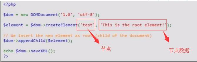 php生成xml数据的方法