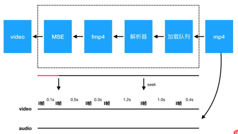 关于html5中标签video播放的新解析