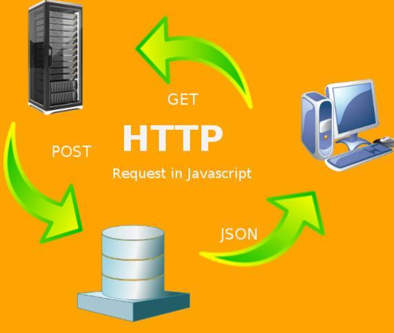 利用JavaScript中发出HTTP请求的方法