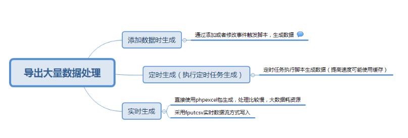 php中导出大量数据的实现方法