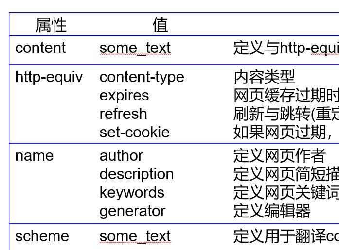 HTML中元信息meta标记属性的分析(附代码)
