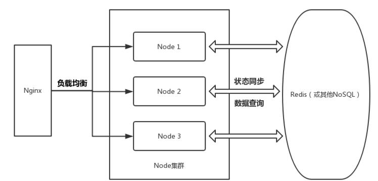 浅谈node.js中高并发与分布式集群的内容