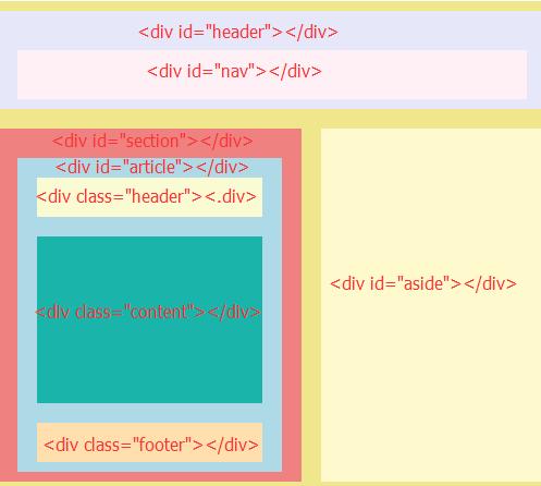 html5页面结构的变化以及增加和删除标签的总结