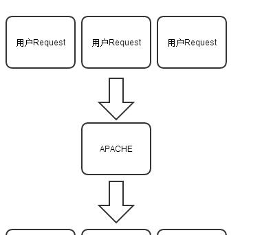 Node.js中线程和进程的详细分析