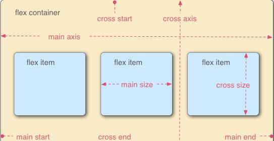 CSS3中display属性的Flex布局的简单介绍
