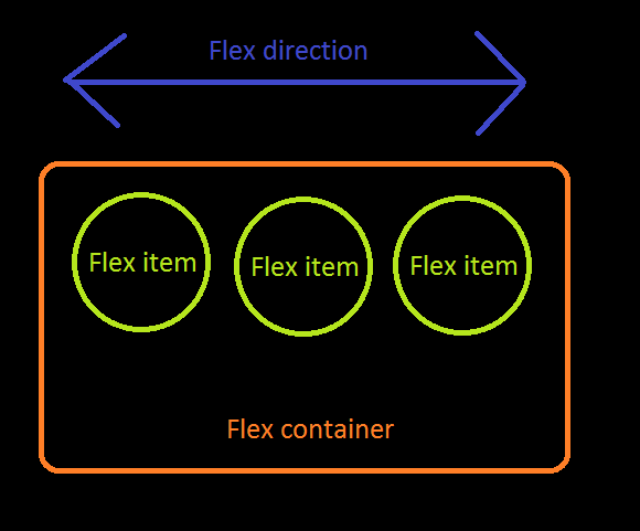 什么是弹性(Flex)布局 ?15分钟弄懂Flex布局