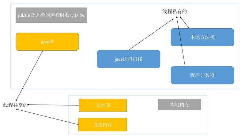 JVM内存模型与运行时数据区域的详解(图文)
