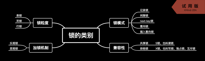 MySQL中行锁、页锁和表锁的简单介绍