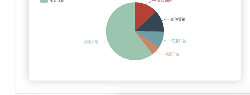 vue文件如何使用echarts.js?(两种方法介绍)