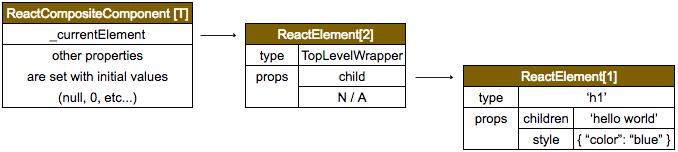 React首次渲染的解析一(纯DOM元素)