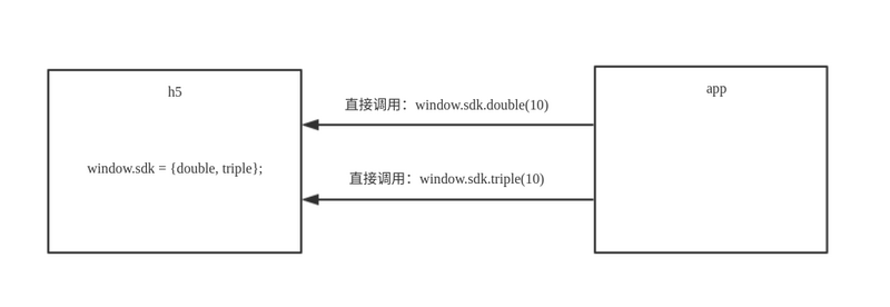 HTML5和原生app如何进行交互?