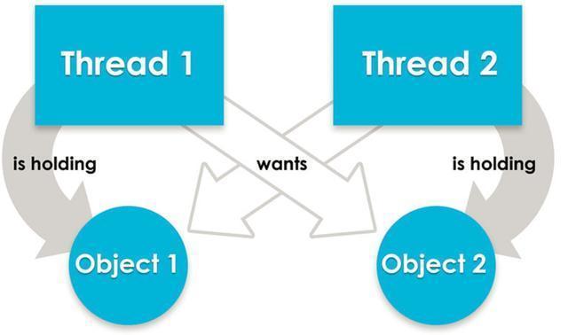 使用JDK的工具jstack找出运行时程序死锁的原因