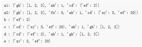 python中深浅拷贝的简单讲解(附代码)