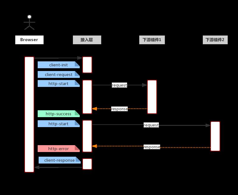 Node框架接入ELK的过程小结