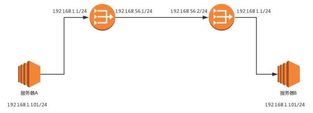 网络协议之路由协议的详细介绍(示例讲解)