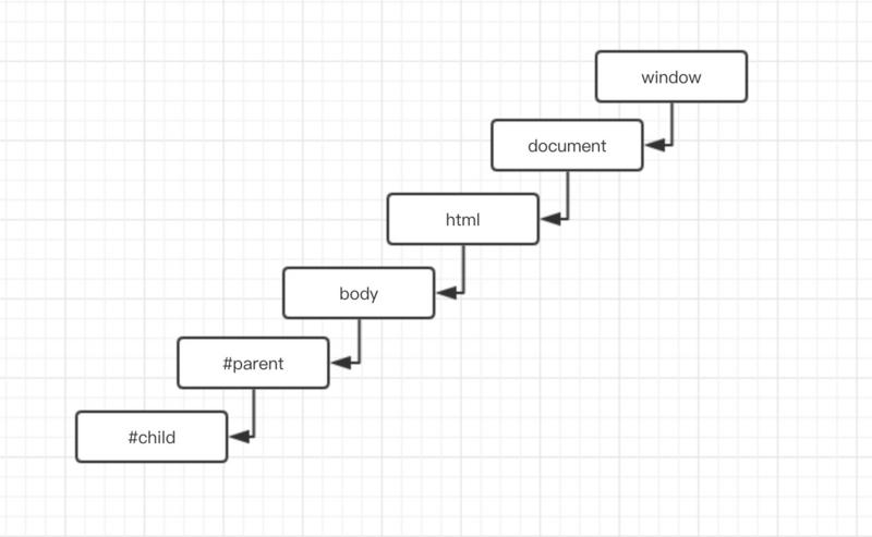 JavaScript中事件模型的详解(代码示例)