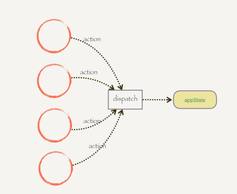 redux的核心讲解(代码示例)