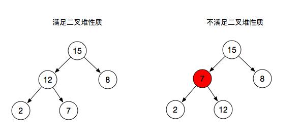 JavaScript中二叉树(二叉堆)的介绍(代码示例)