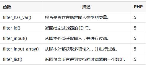 php中filter_var函数怎么使用?(代码示例)
