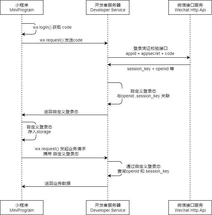 微信小程序如何调用后台service(图文教程)
