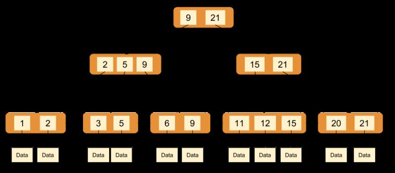 MySQL中InnoDB存储引擎的详细介绍(代码示例)
