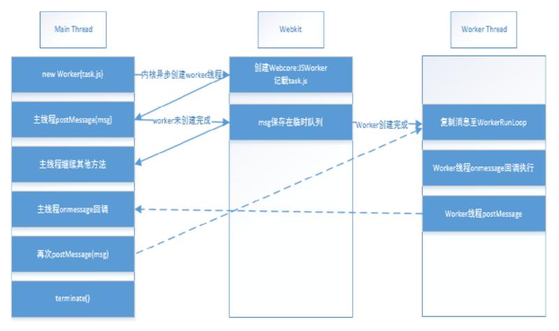 HTML5 Web Worker的介绍(附示例)