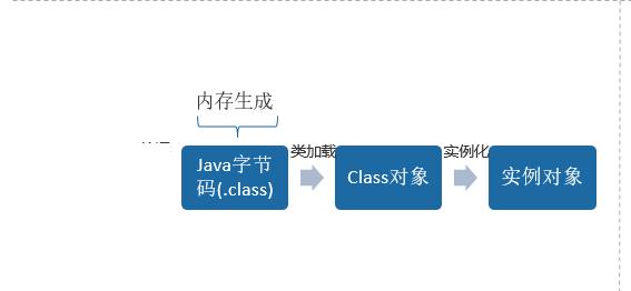 JAVA动态代理和CGLIB模式的实现方法介绍(代码示例)
