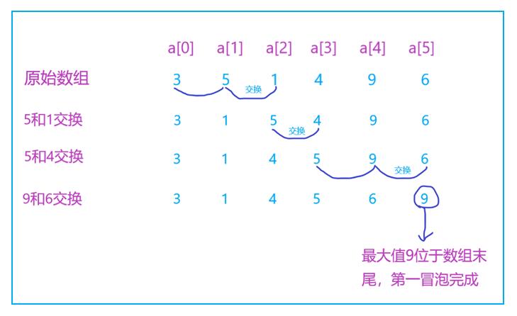 Java冒泡排序的详细介绍(代码示例)