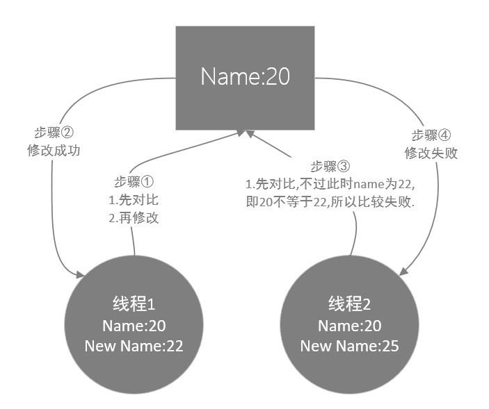 MySQL数据库的事务隔离和MVCC的详细介绍(图文)