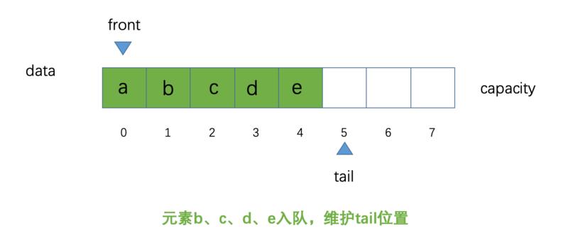 Java循环队列的介绍(代码示例)